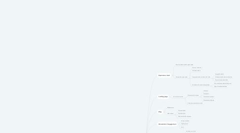 Mind Map: Acquisition