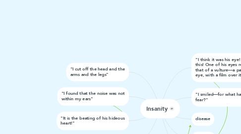 Mind Map: Insanity