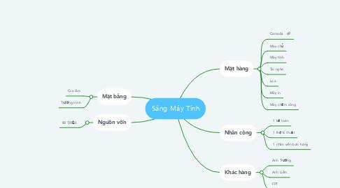 Mind Map: Sáng Máy Tính