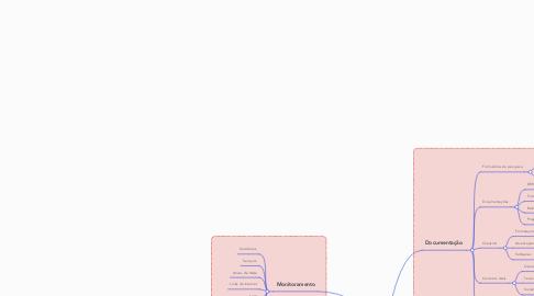 Mind Map: Algoritimo Rise