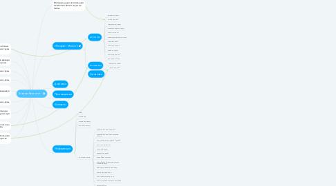 Mind Map: Главная Квалитет .