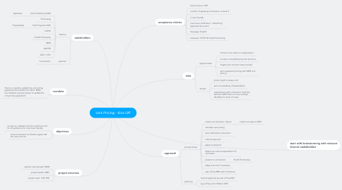 Mind Map: Unit Pricing - Kick Off