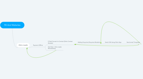 Mind Map: FB And Websites