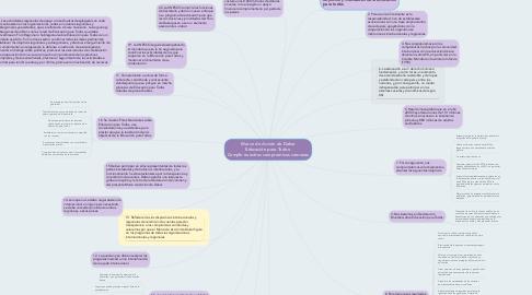Mind Map: Marco de Acción de Dakar Educación para Todos: Cumplir nuestros compromisos comunes