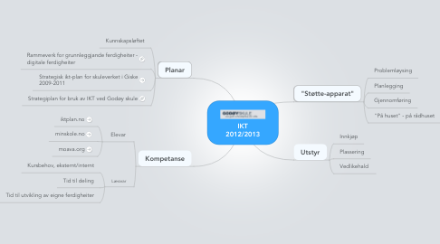 Mind Map: IKT 2012/2013