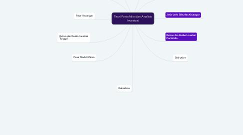 Mind Map: Teori Portofolio dan Analisis Investasi