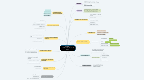 Mind Map: CHAPTER 7: SAFETY AND HEALTH AT WORK
