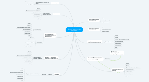 Mind Map: Целевая аудитория для ERA-Agency