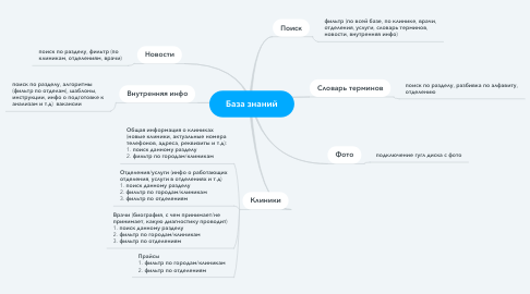 Mind Map: База знаний