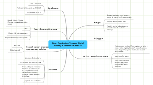 Mind Map: Grant Application: Towards Digital Fluency in Teacher Education?