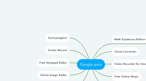 Mind Map: Google диск