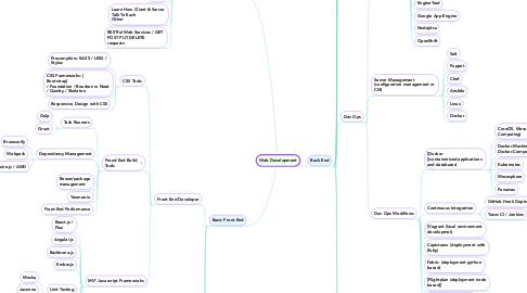 Mind Map: Web Development