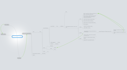 Mind Map: Genesis, family tree