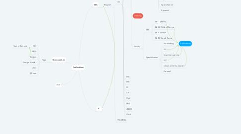 Mind Map: Publications