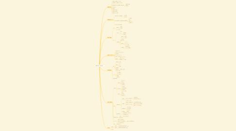 Mind Map: 業種別支援(理美容業)