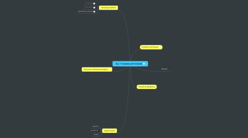 Mind Map: Day 1 Competing with Analytics