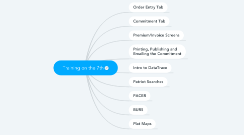 Mind Map: Training on the 7th