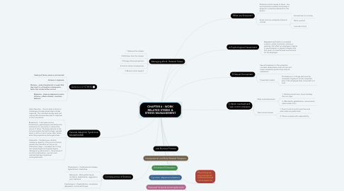 Mind Map: CHAPTER 6 : WORK RELATED STRESS & STRESS MANAGEMENT