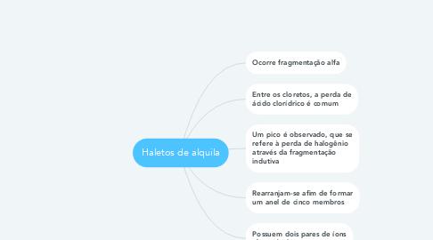 Mind Map: Haletos de alquila