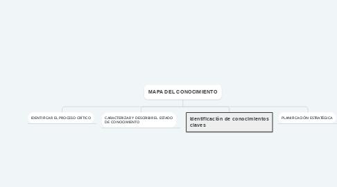 Mind Map: MAPA DEL CONOCIMIENTO