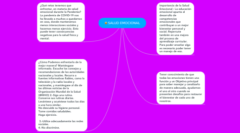 Mind Map: SALUD EMOCIONAL