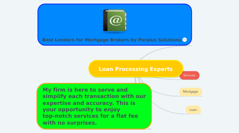 Mind Map: Loan Processing Experts