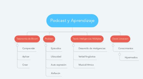 Mind Map: Podcast y Aprendizaje