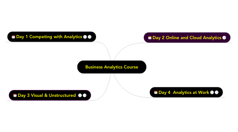 Mind Map: Business Analytics Course