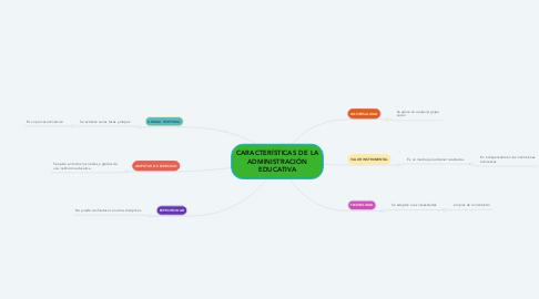 Mind Map: CARACTERÍSTICAS DE LA ADMINISTRACIÓN EDUCATIVA