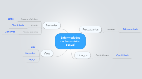 Mind Map: Enfermedades de transmisión sexual