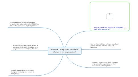 Mind Map: Change Management Perspective