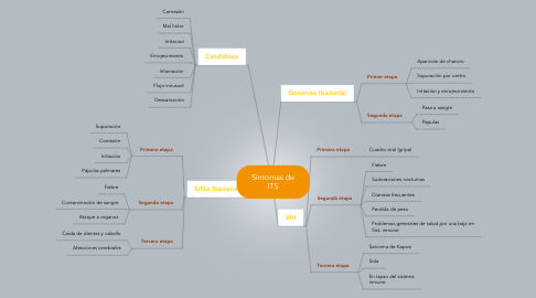 Mind Map: Síntomas de ITS