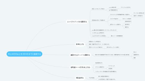 Mind Map: 売上60万円以上を3月30日までに達成する