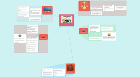 Mind Map: LEY FEDERAL DE TRABAJO