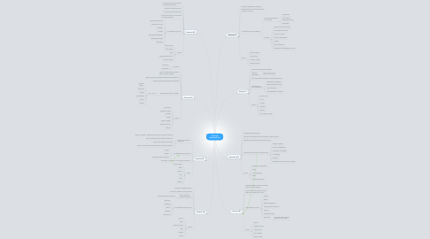 Mind Map: Vitaminas Hidrossolúveis
