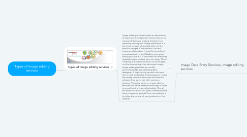 Mind Map: Types of Image editing services