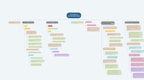 Mind Map: RIFORMA & CONTRORIFORMA