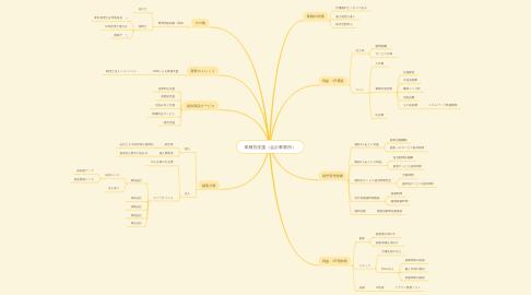 Mind Map: 業種別支援(会計事務所)