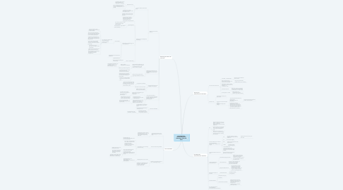 Mind Map: Das Modell der themenzentrierten Interaktion (TZI) nach Ruth