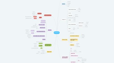 Mind Map: GENETIKA