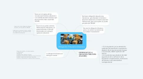 Mind Map: Obligación Tributaria Aduanera