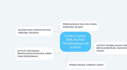 Mind Map: PUNCA-PUNCA BERLAKUNYA PENCEMARAN AIR SUNGAI