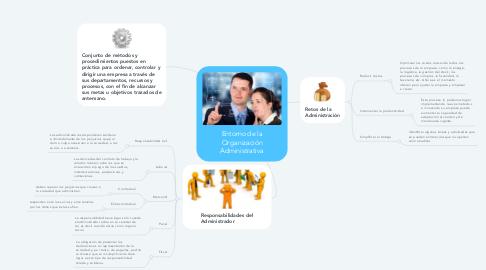 Mind Map: Entorno de la Organización Administrativa