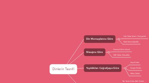 Mind Map: Dinlerin Tasnifi