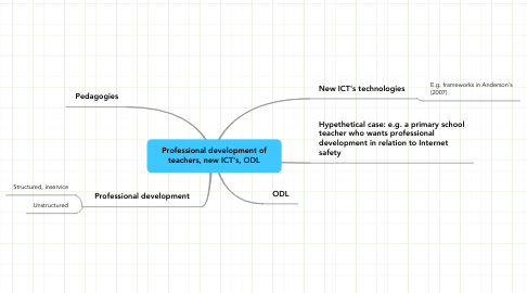 Mind Map: Professional development of teachers, new ICT's, ODL