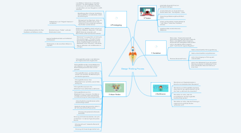 Mind Map: Design Thinking Process