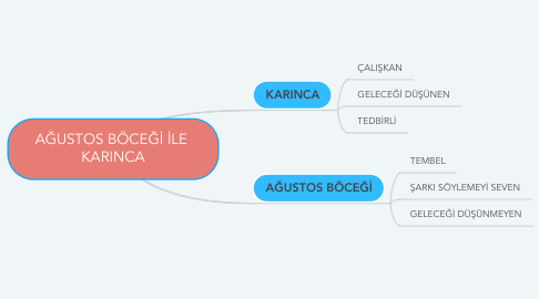 Mind Map: AĞUSTOS BÖCEĞİ İLE  KARINCA