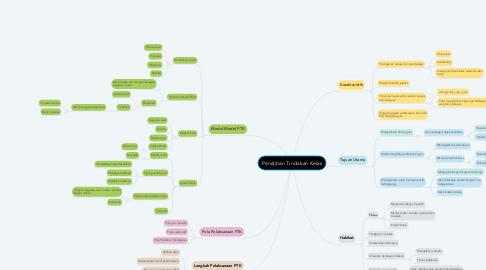 Mind Map: Penelitian Tindakan Kelas