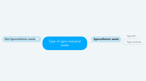 Mind Map: Type of agro-industrial waste