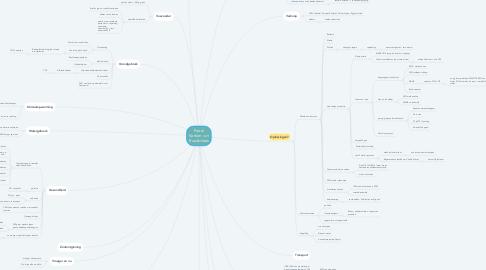 Mind Map: Food: Varken - en Rundsvlees
